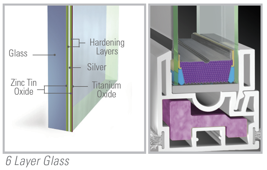 Our insulated glass features our exclusive Passive U 6 layer glass